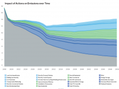city of edmonton emissions reduction graphic